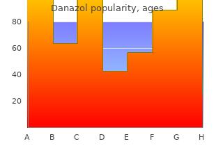 generic 50mg danazol mastercard