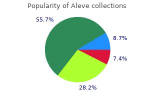 buy aleve overnight